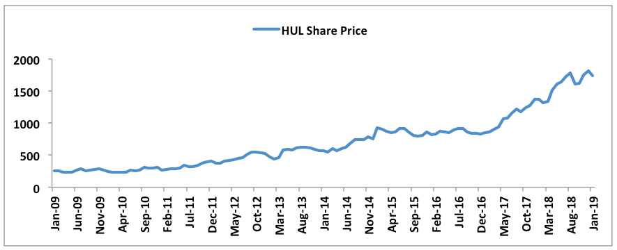 Business Growth Of Hindustan Unilever