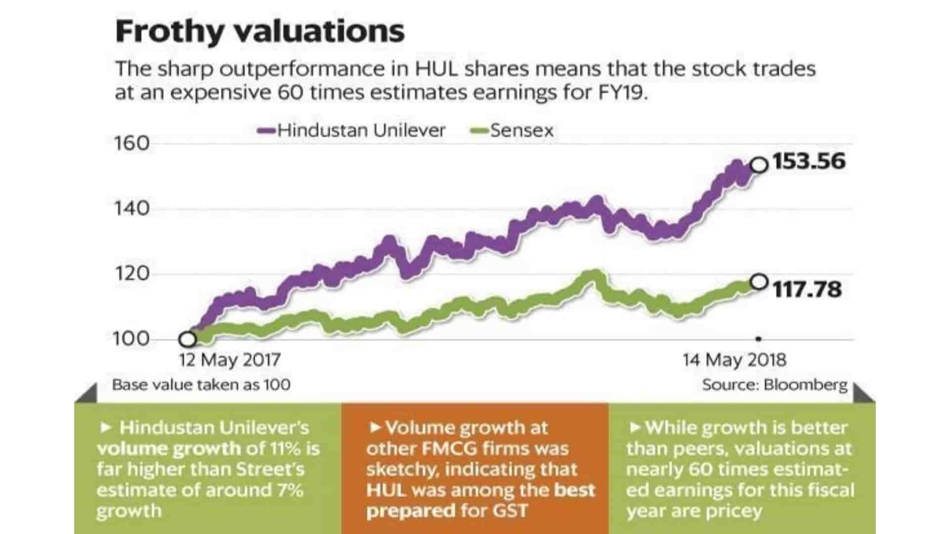 Hindustan Unilever's Volume Growth