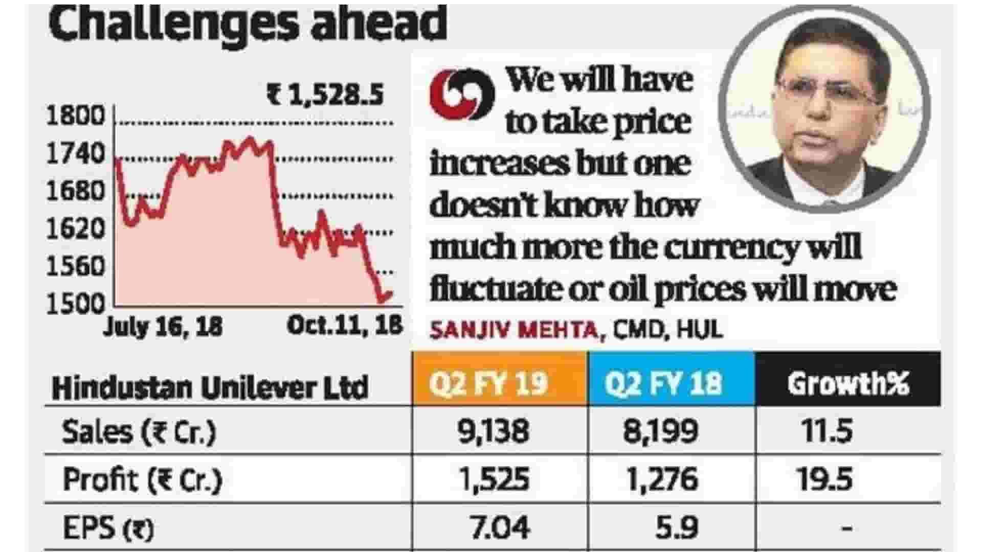 Challenges Ahead Of Hindustan Unilever