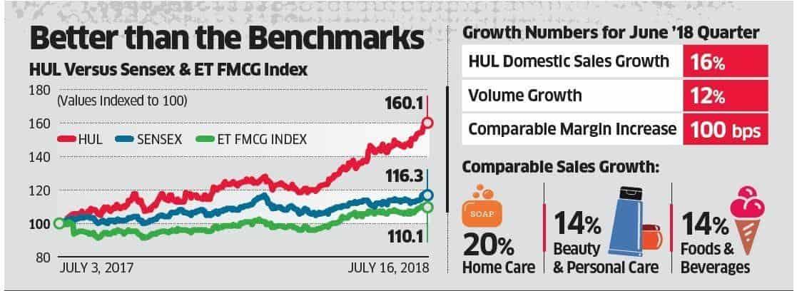 Growth Of Hindustan Unilever