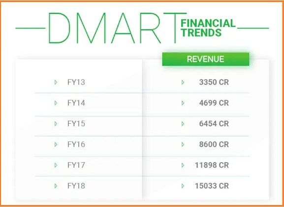 DMart financial trend - Dmart Case Study