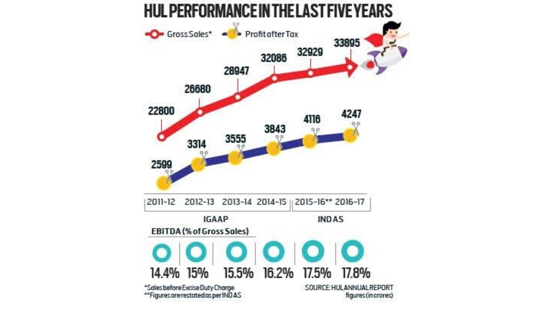 Hindustan Unilever's Performance In Past Years