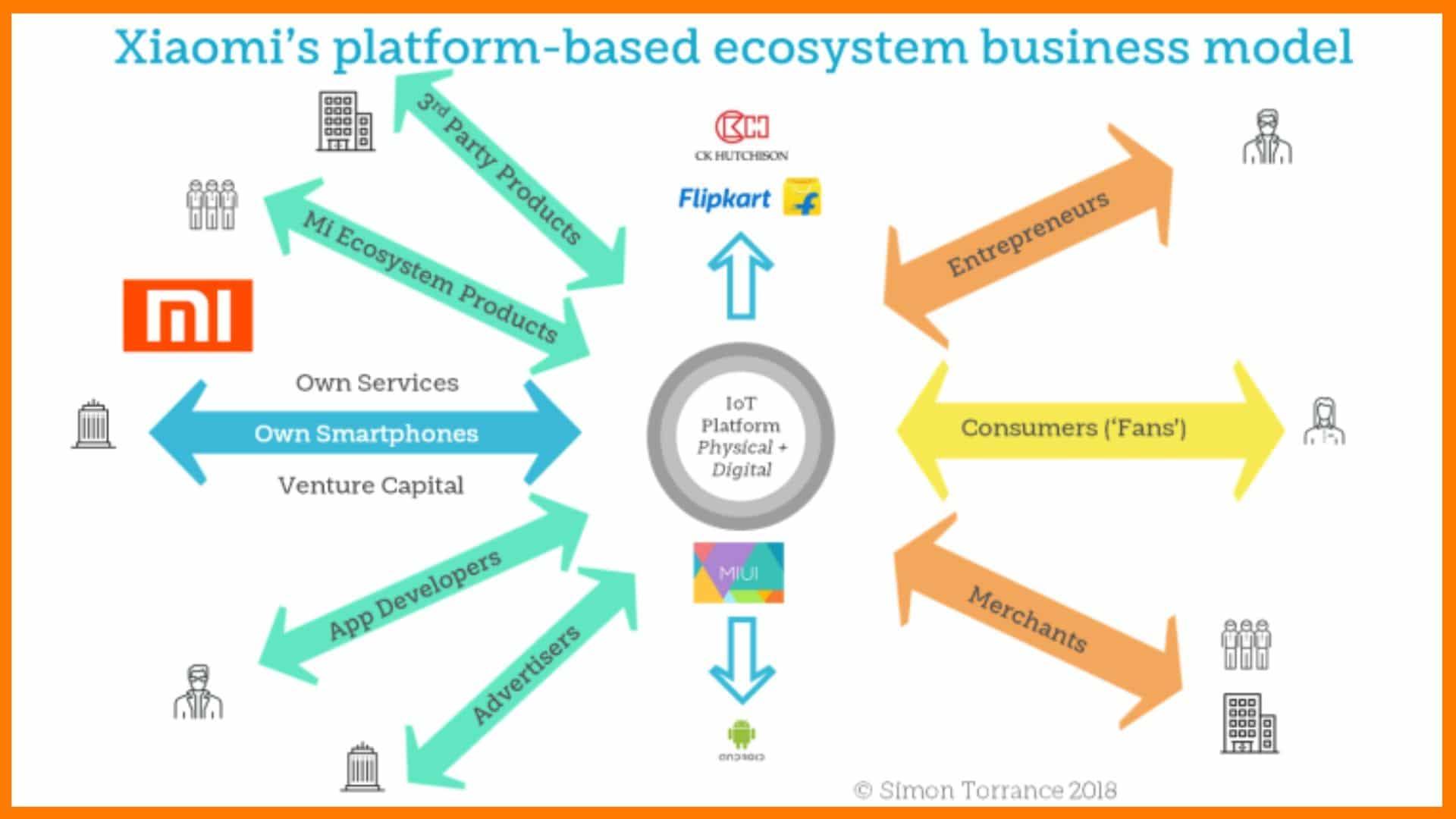 Xiaomi's Business Model