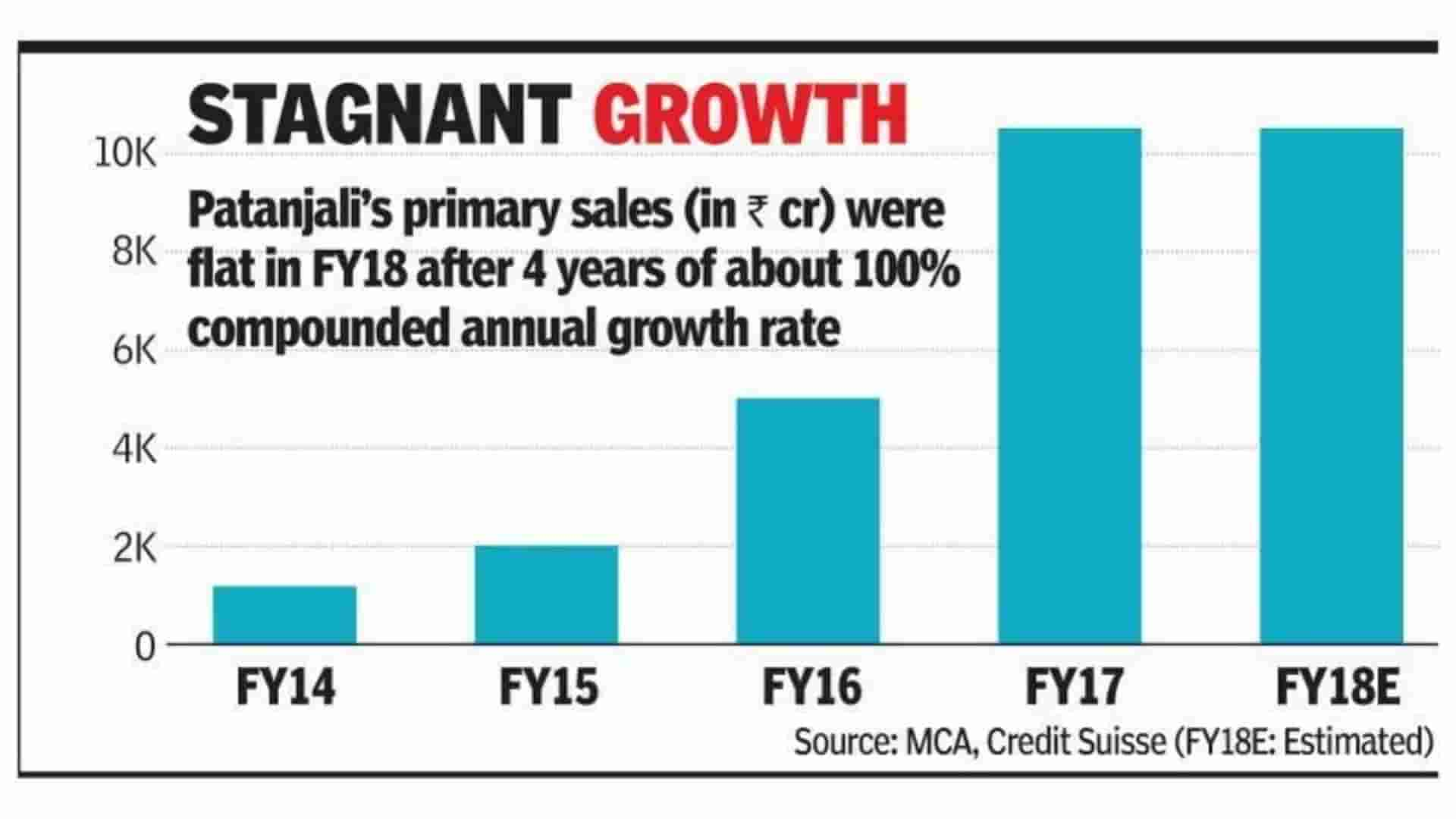 Growth Of Patanjali Over Years