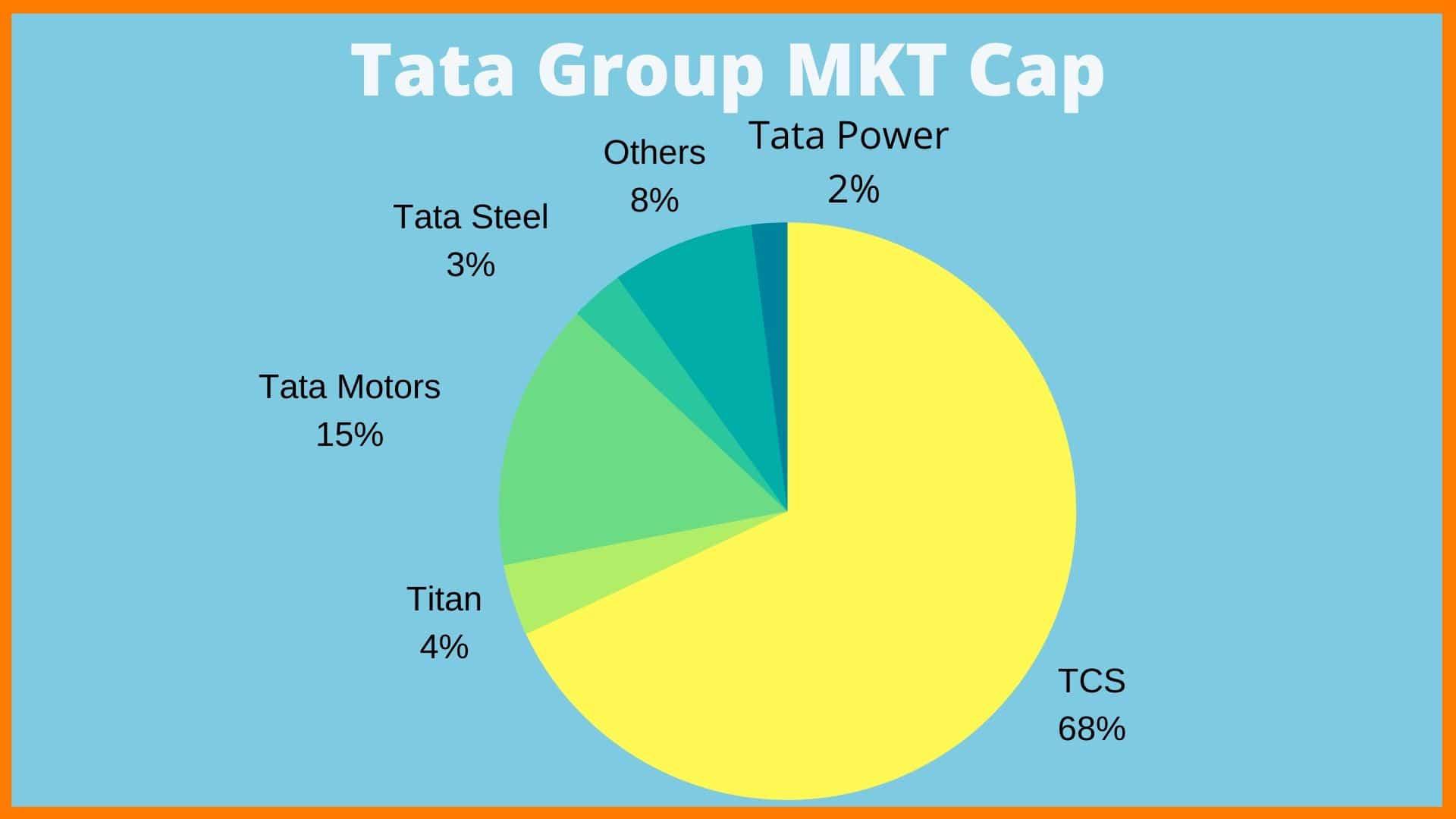 Tata Group MKT Cap
