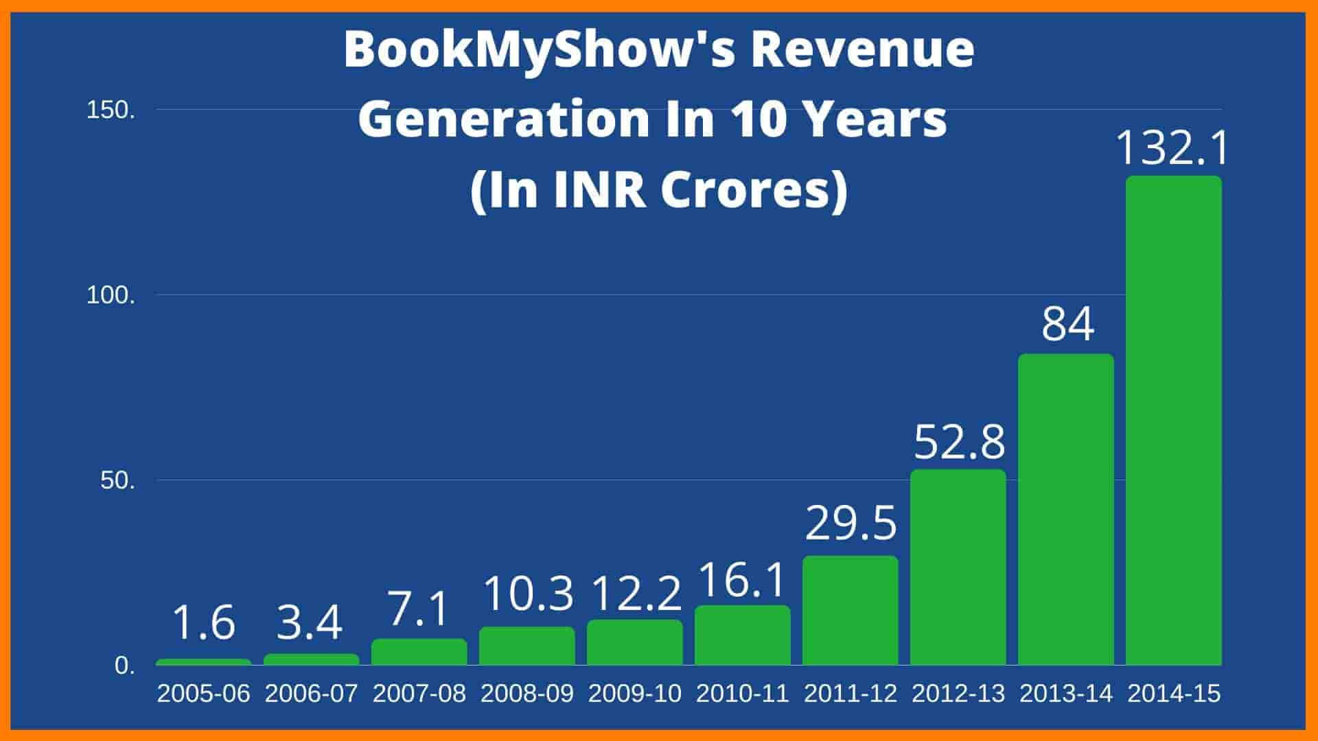BookMyShow Revenue Generation