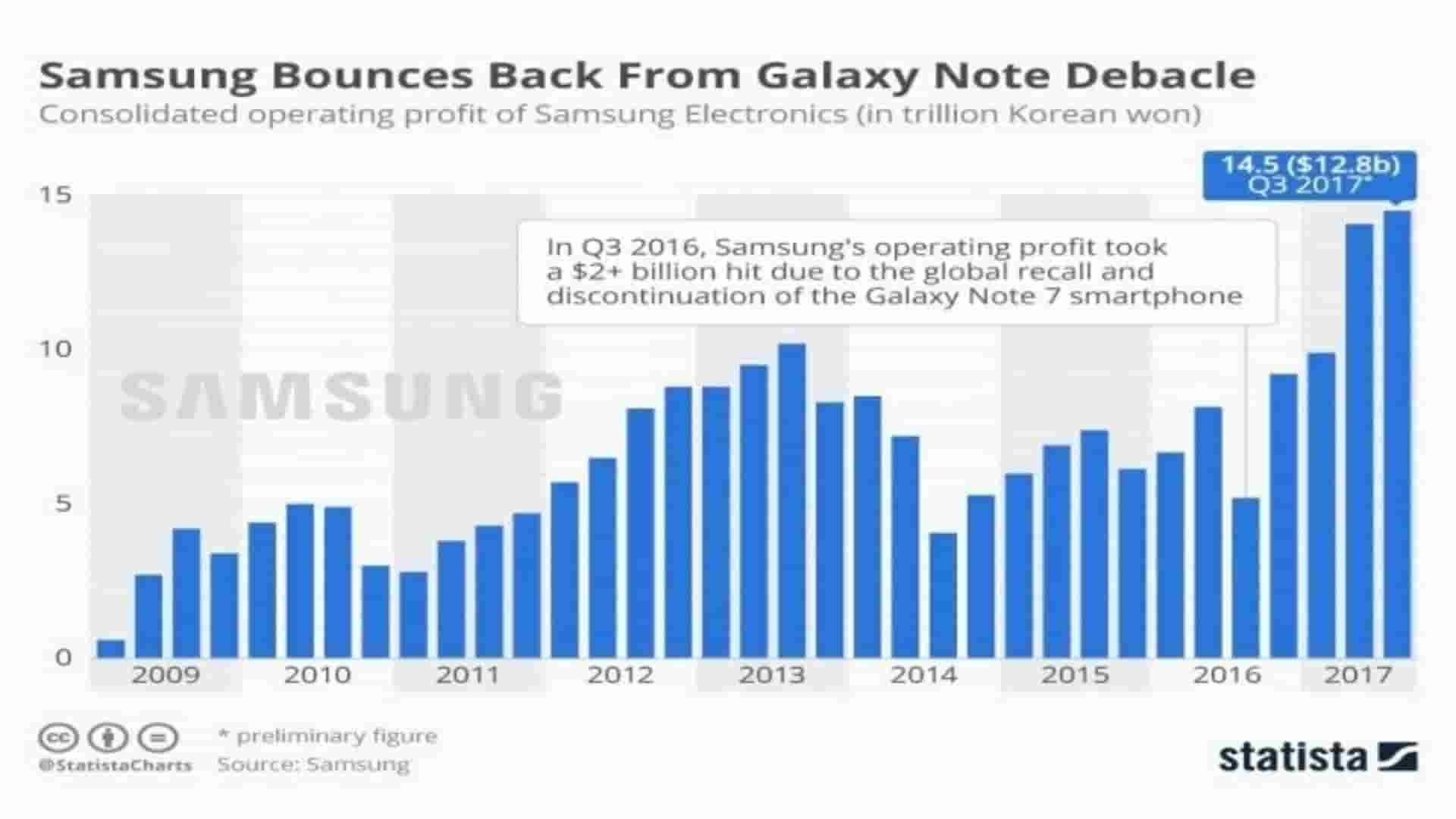 Business Growth Of Samsung
