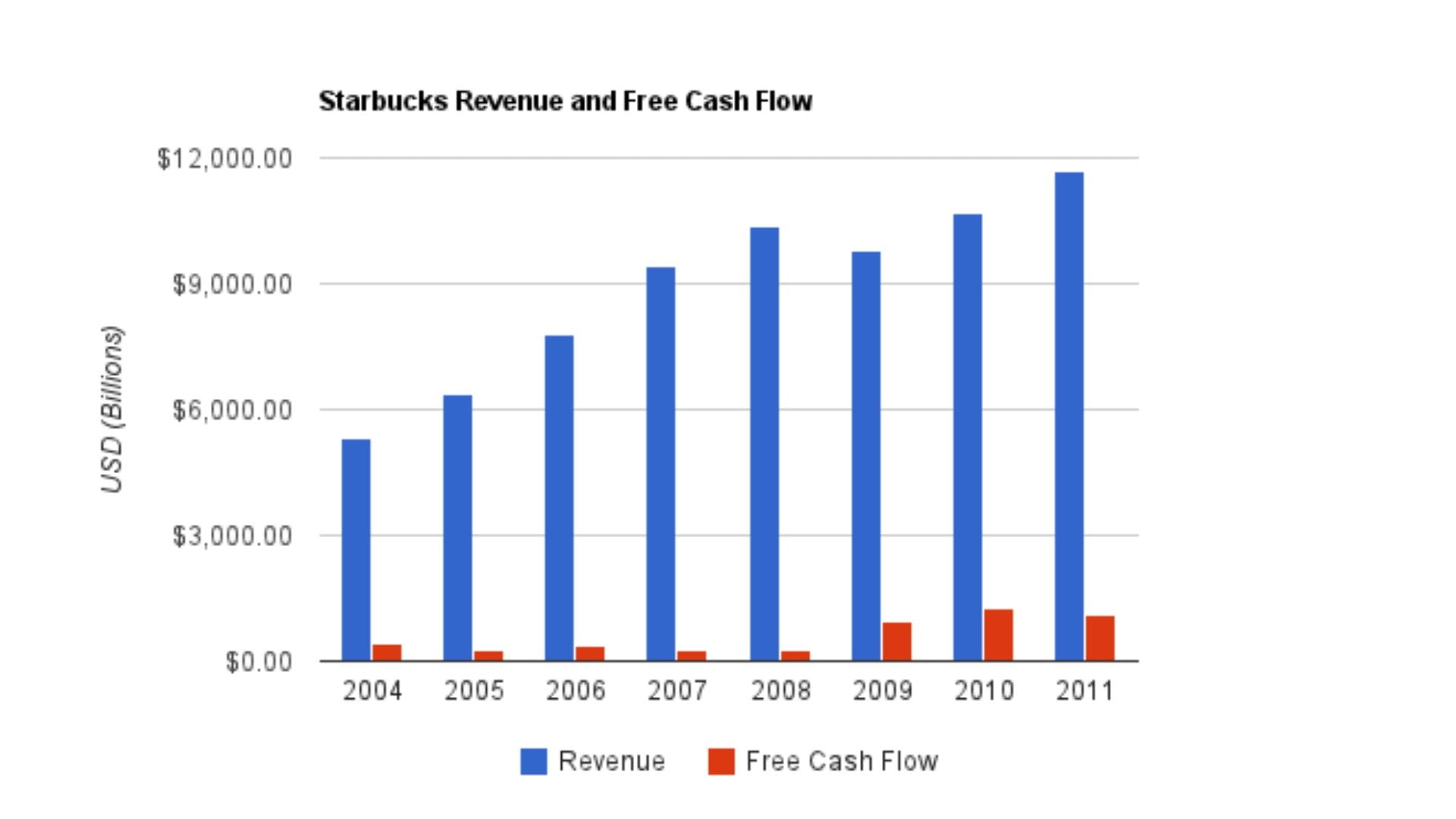 Starbucks Revenue Over The Years