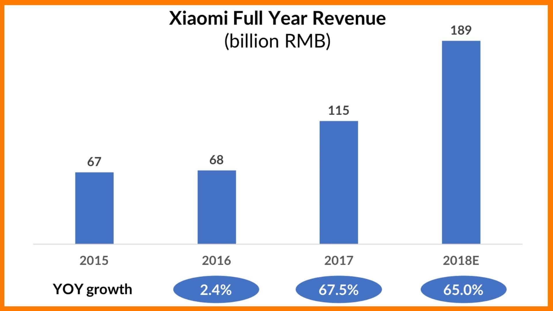 Xiaomi's Full Year Revenue