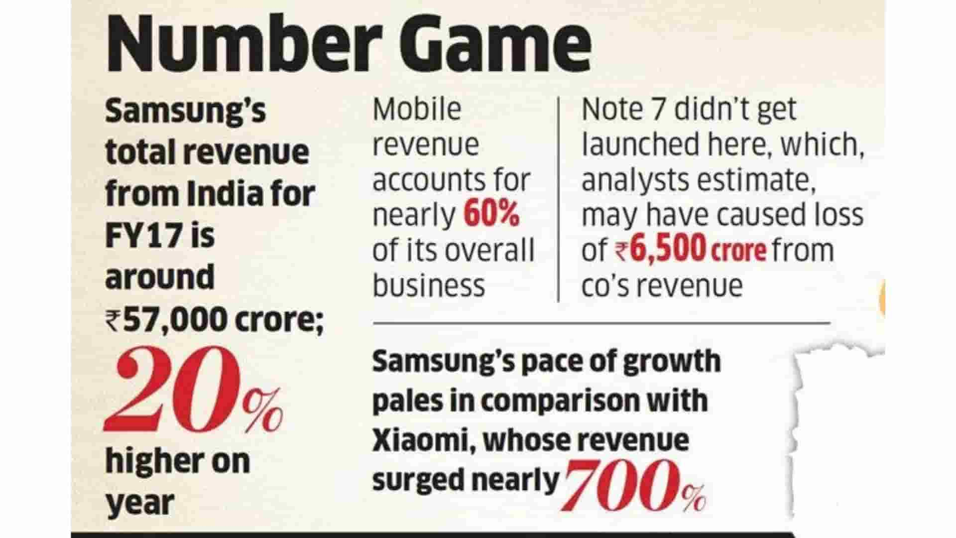 Getting Numbers Right Samsung Electronics