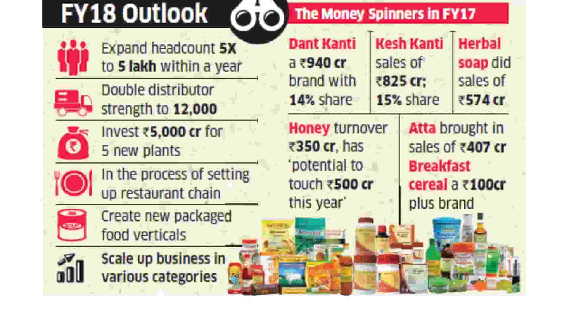 How Patanjali Achieved Success