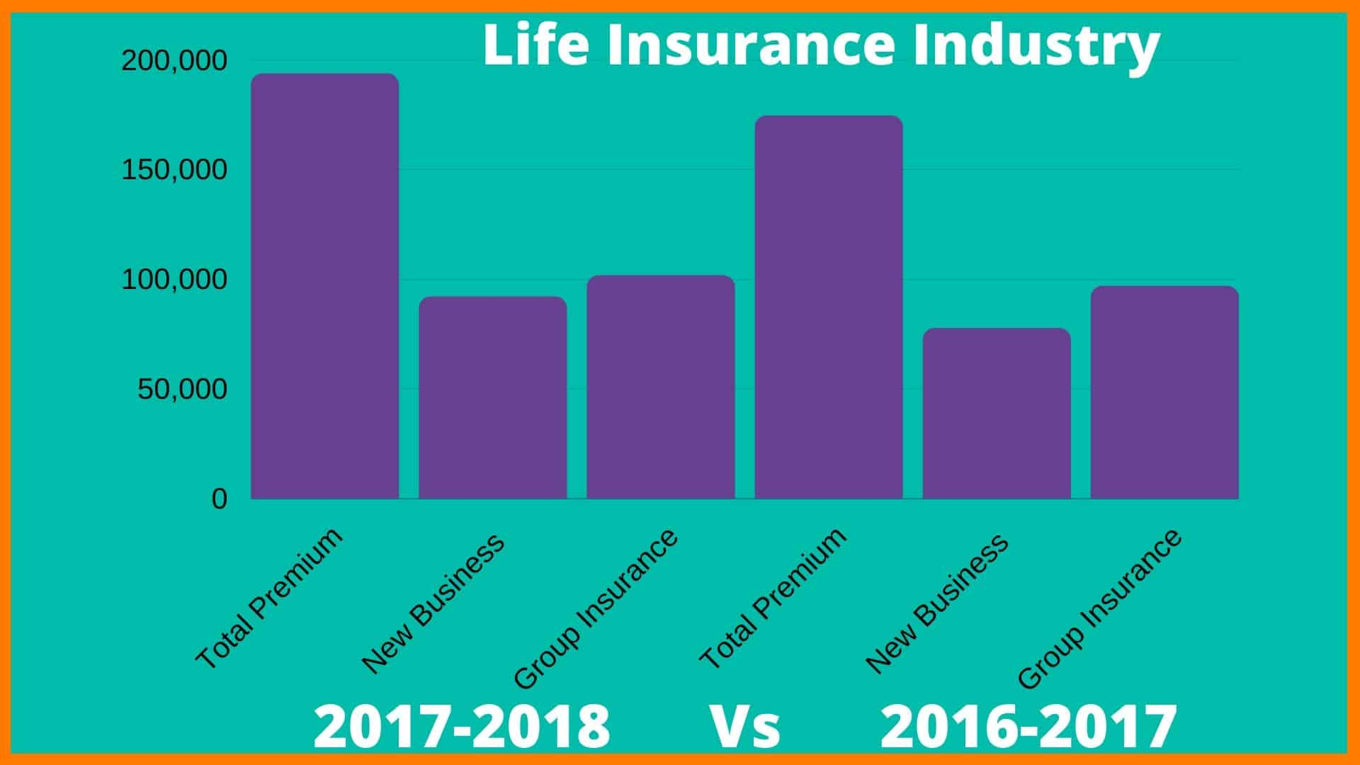 Life Insurance Industry In India