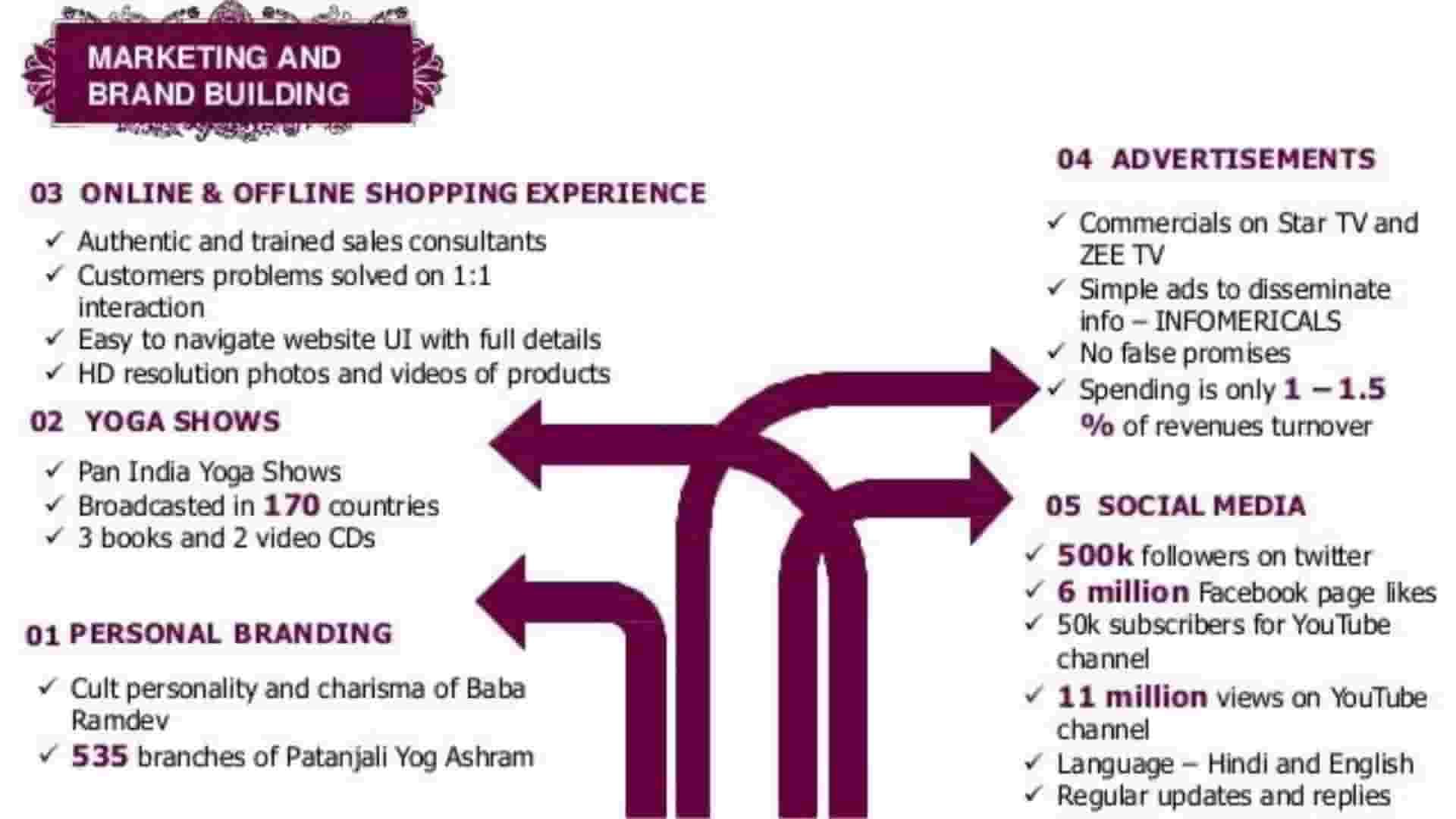 Marketing Strategy Patanjali Ayurved