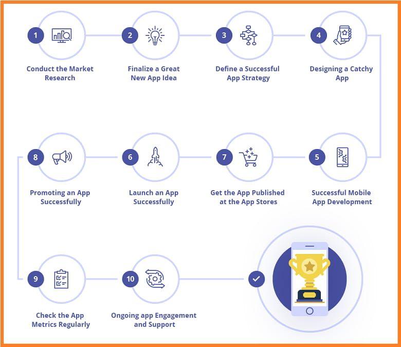 mobile app development process steps