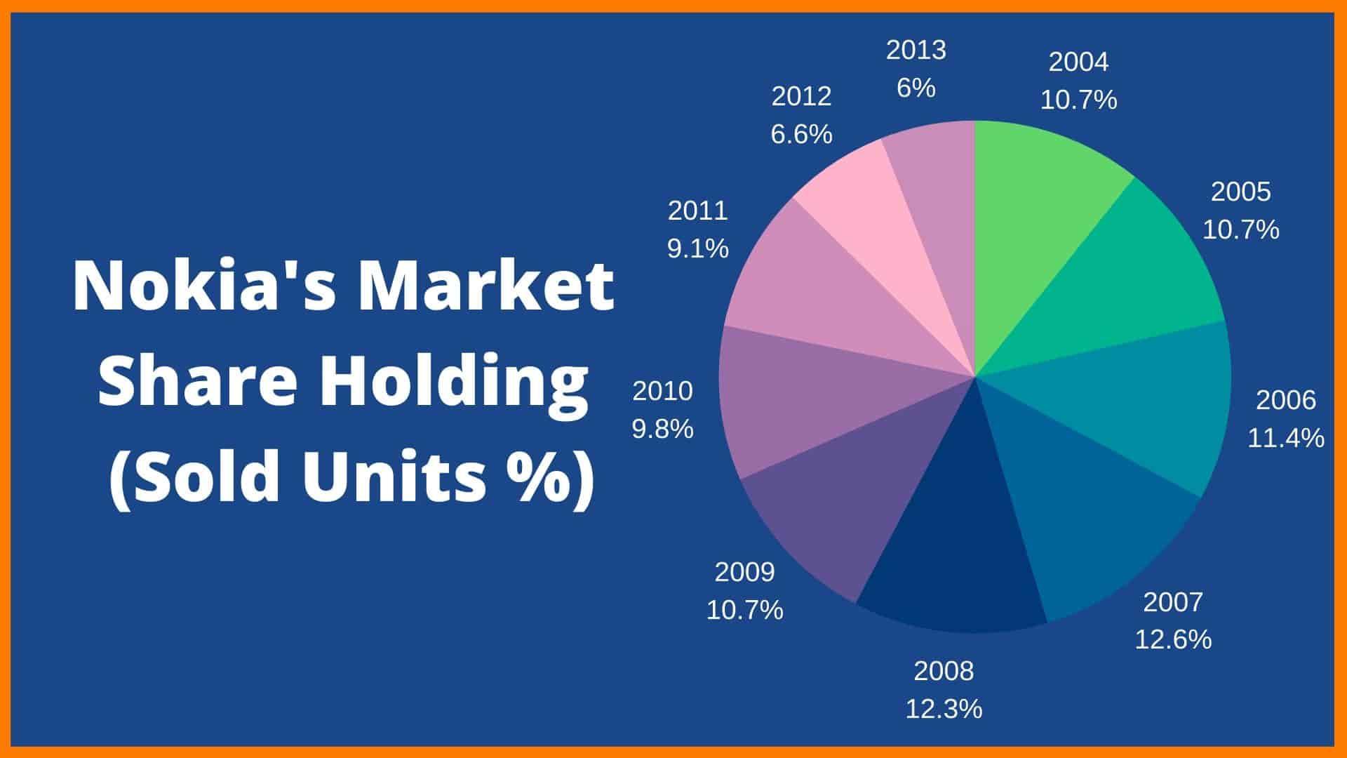 Nokia's Market Share Holding