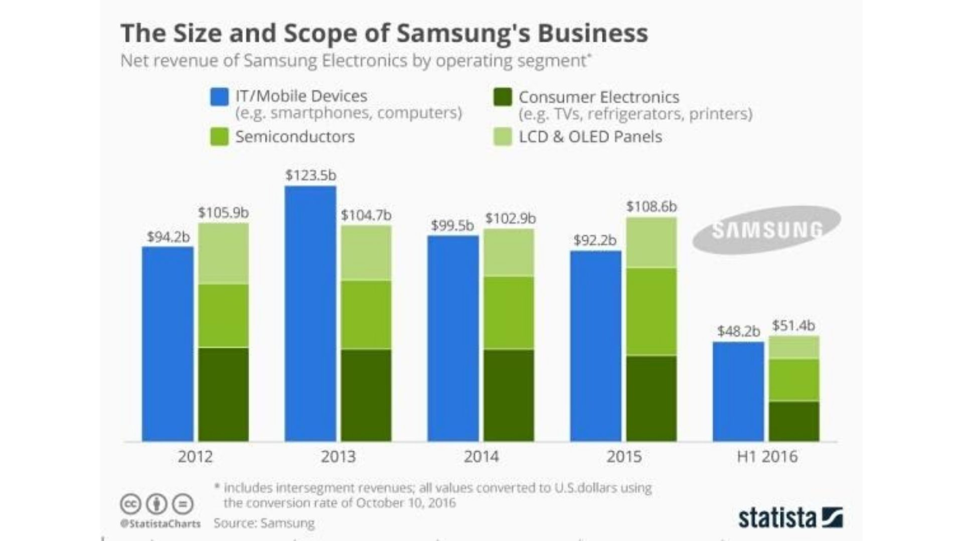 Growth Of Samsung Electronics