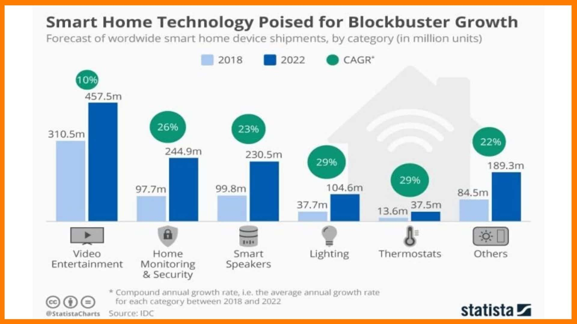 Growth Of Smart Home Solutions In India