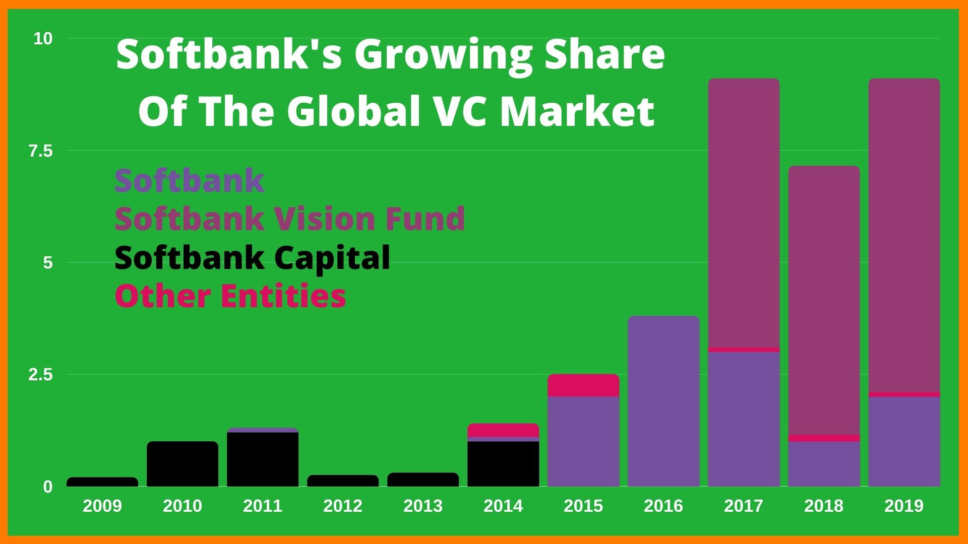 Softbank Growth Over The Years