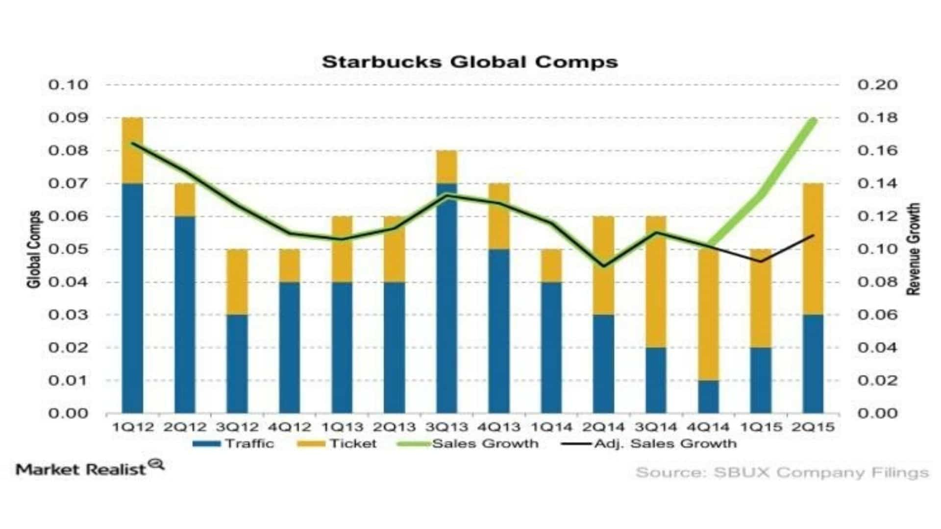 Starbucks Business Growth