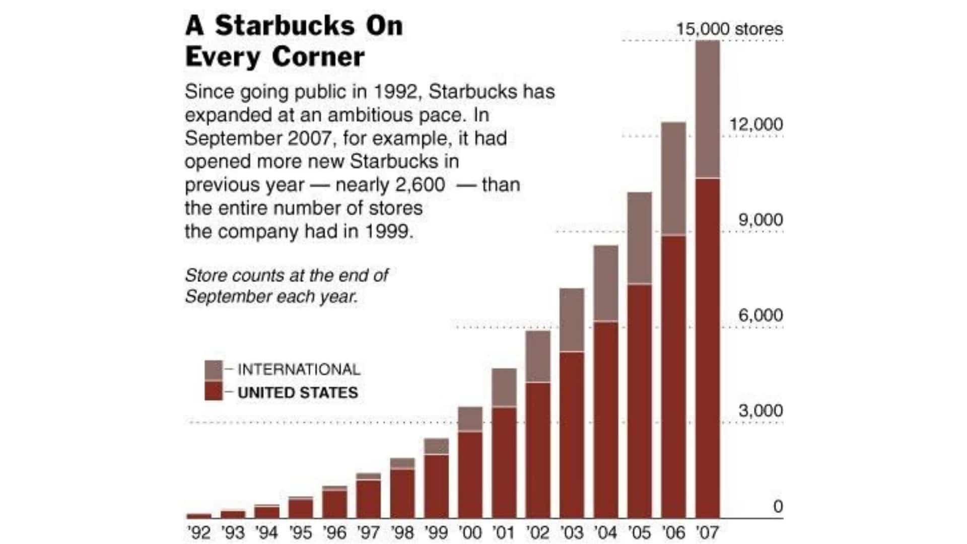 Starbucks Expansion Worldwide