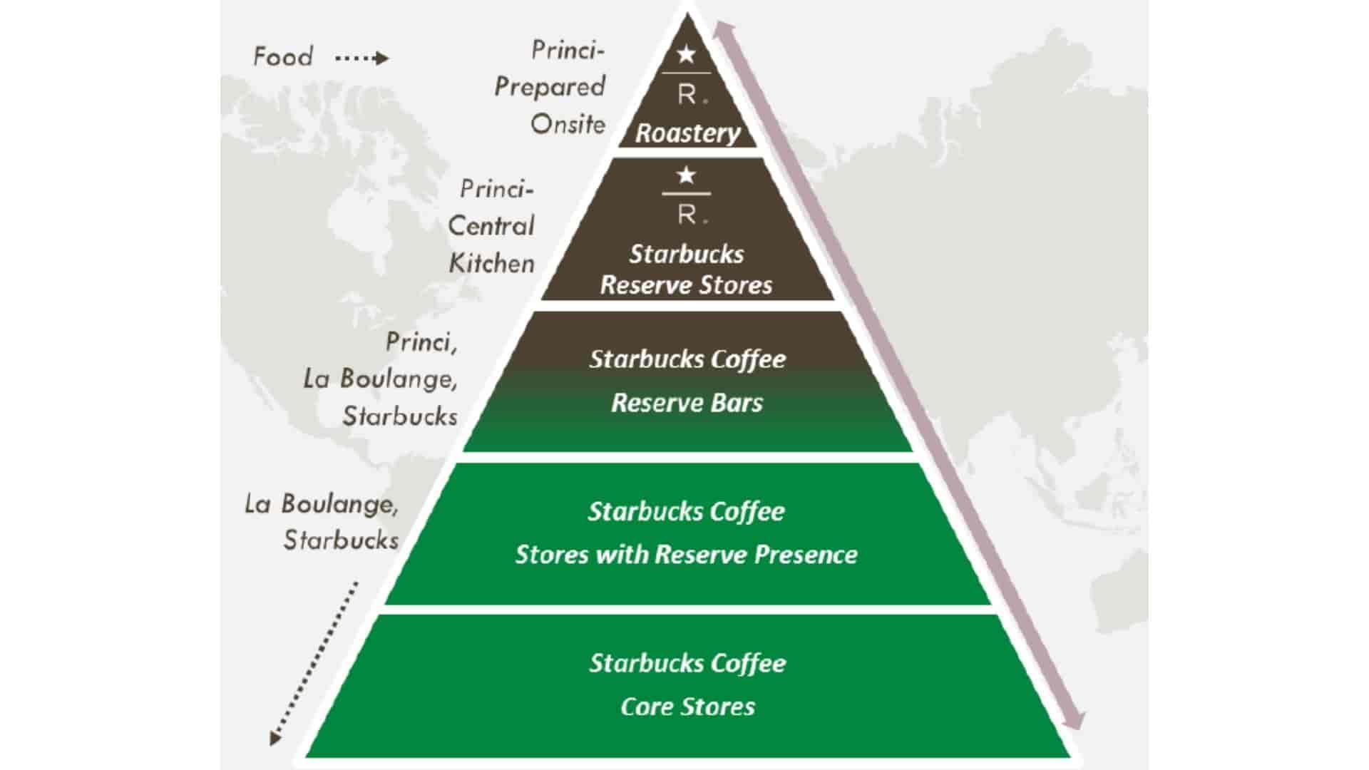 Starbucks Expansion Around The World