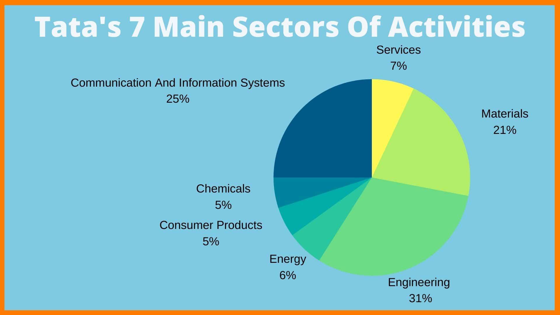 Tata's Main Business Sectors