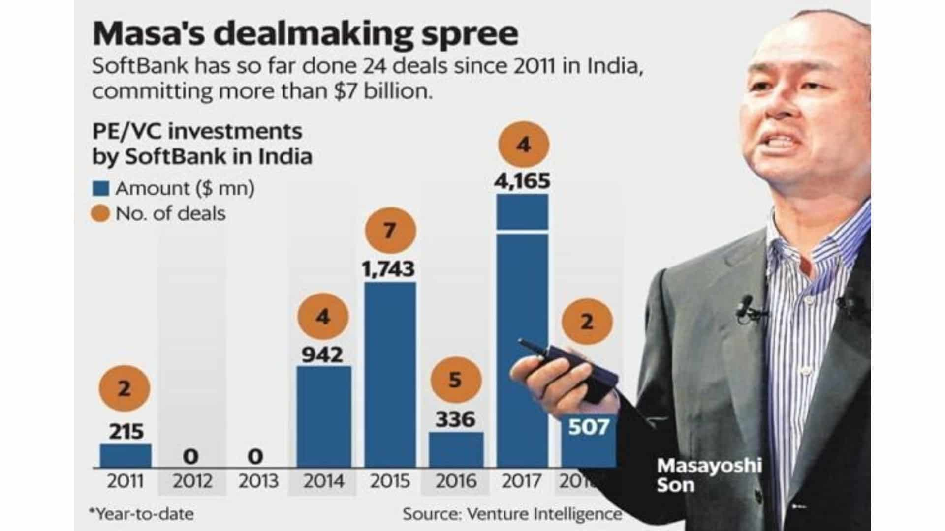 Softbank's Vision In India