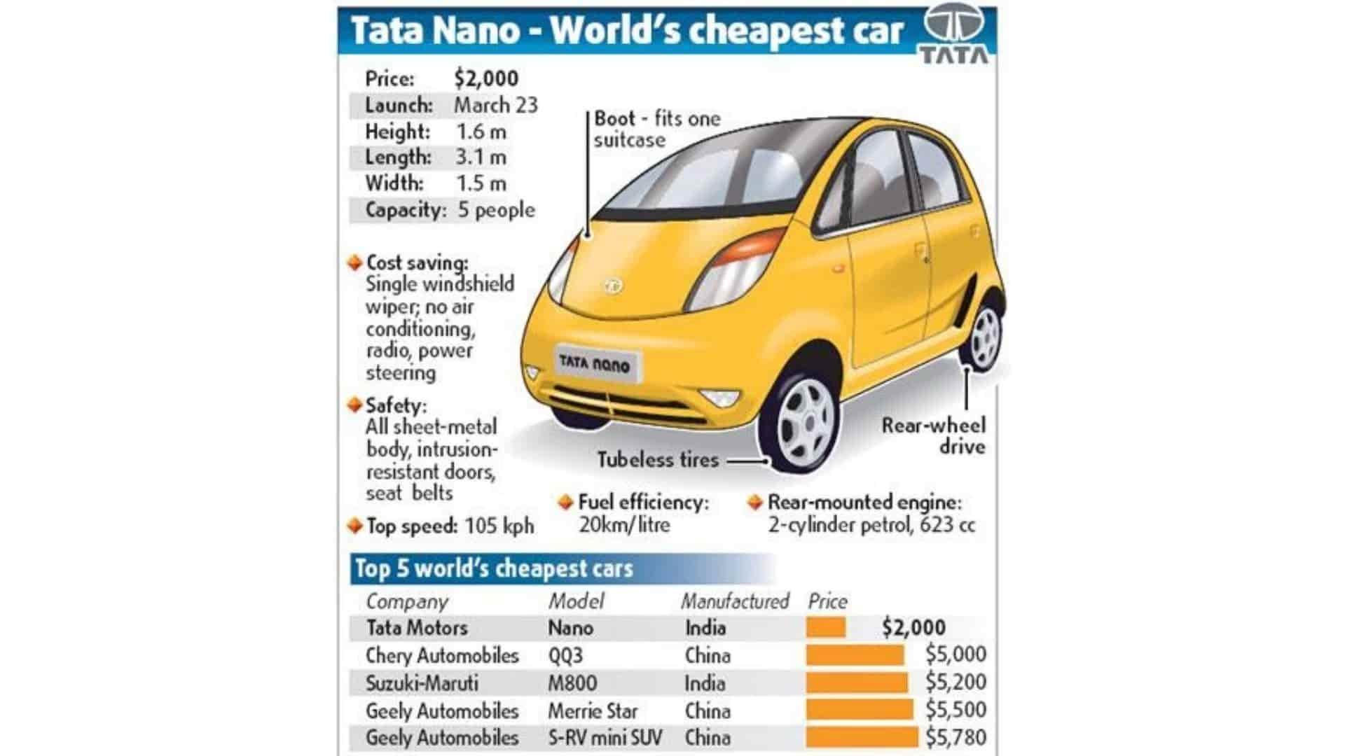 World's Cheapest Car - Tata Nano
