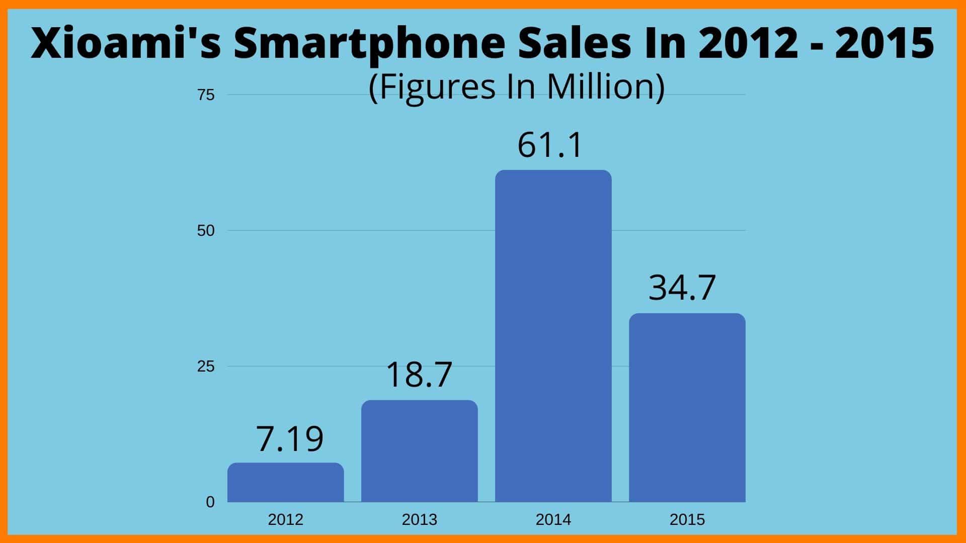 Xiaomi's Smartphone Sales